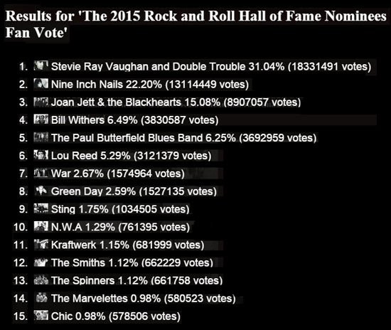 Rock and Roll Hall of Fame fan voting results